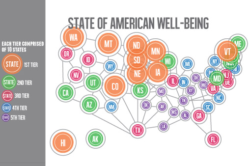 WHITNEY STRAMER | THE SPECTRUM North Dakota ranked first in the nation in Gallup's recent Well-Being Index, jumping 18 places and replacing Hawaii as the best state.