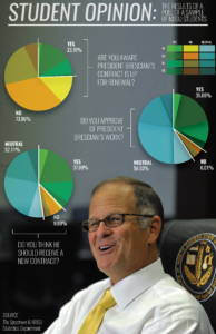 EMILY BEAMAN | GRAPHICS The Spectrum, in collaboration with the department of statistics, polled nearly 600 students regarding their thoughts on President Dean Bresciani.