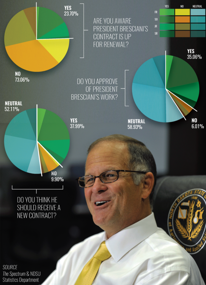 Spectrum Poll Shows Student Apathy, Support for Bresciani