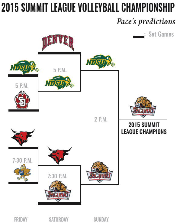 summit league volleyball championships